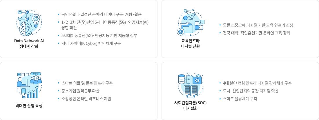 디지털 뉴딜정책 4대 주요사업